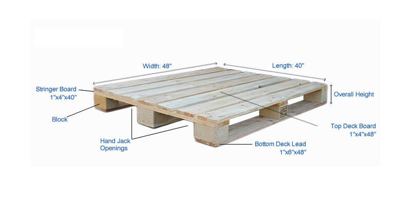 pallet board dimensions. the dimension of deck board on a pallet. always given as second number when citing pallet dimensions. dimensions